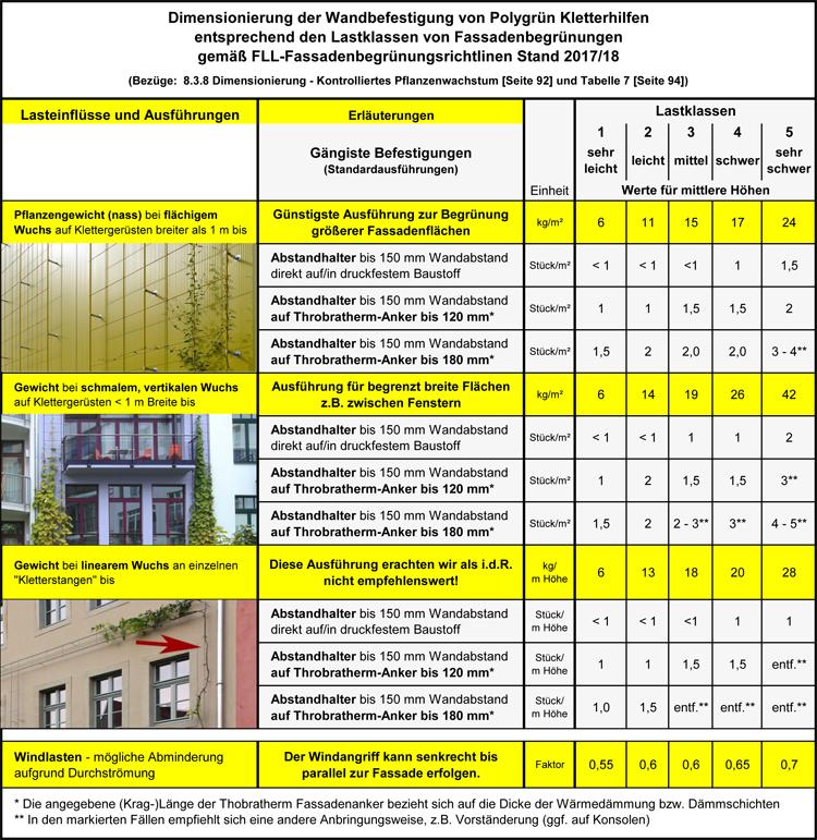 Bedarf Abstandhalter für Polygrün Klettergerüste zur Fassadenbegrünungaus GFK