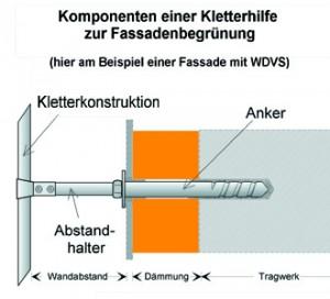 Kletterhilfe, Kletterkonstruktion, Klettergerüst, Abstandhalter und Befestigungstechnik für WDVS