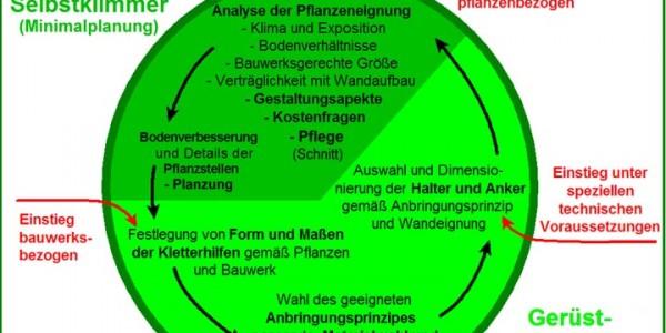 Abb. 2 Planungsaspekte der Fassadenbegrünung